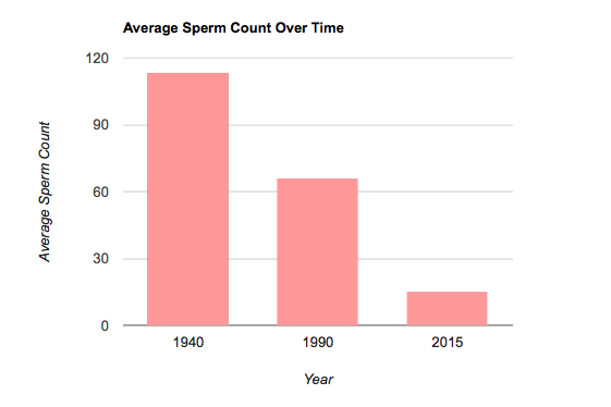 Mens Health Average Sperm Count Over time